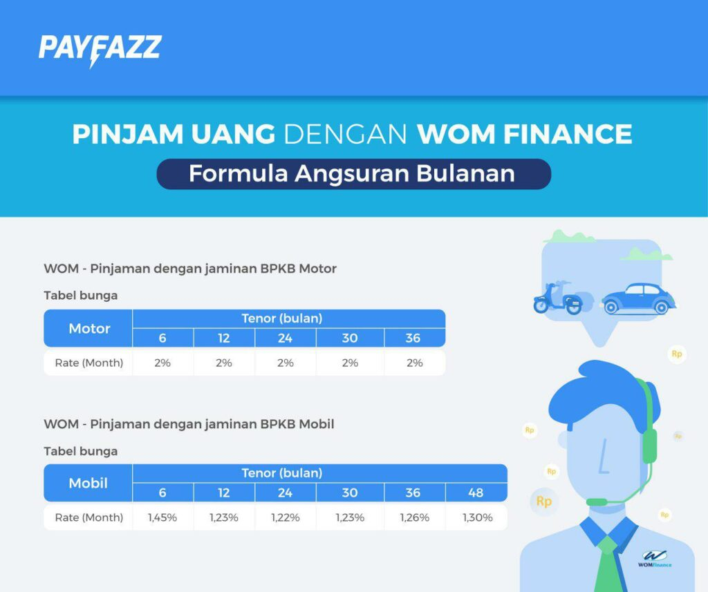 Pinjaman Online via WOM Finance