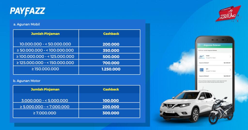 Raih Cashback hingga Rp 1.250.000 dengan Pembiayaan di BFI Finance melalui PAYFAZZ