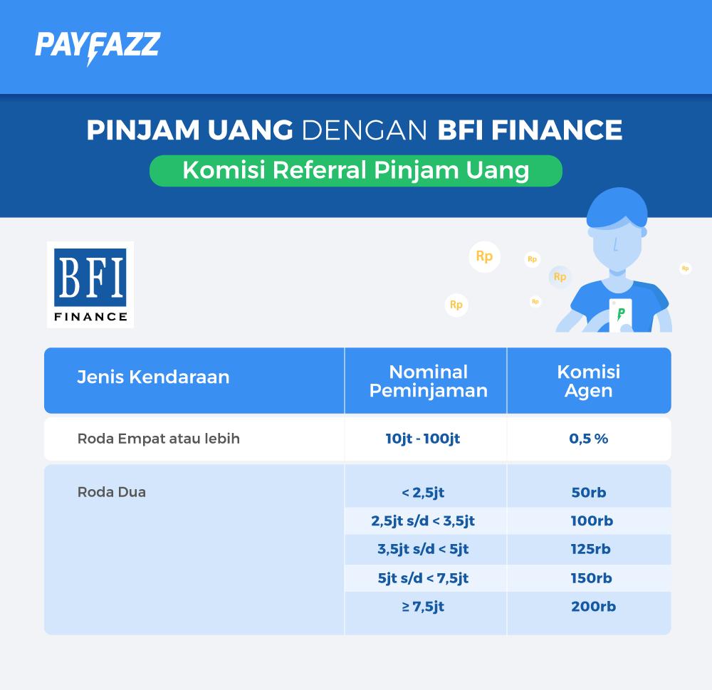 Image result for Pinjaman Dana Online bfi