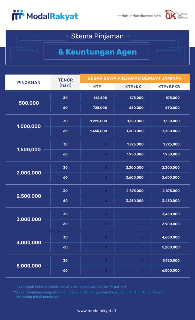 Raih Komisi Ratusan Ribu dengan Bantu Teman Ajukan Pinjaman di Pinjaman Cepat dari Modal Rakyat