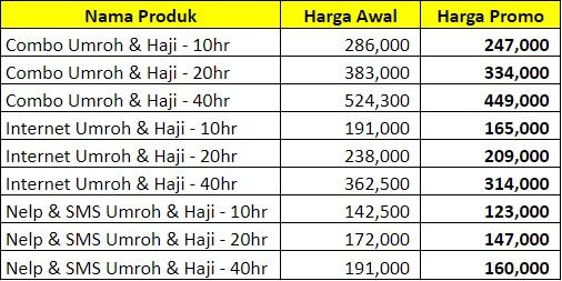 Ibadah Makin Khusyuk dengan Paket XL Haji dan Umroh